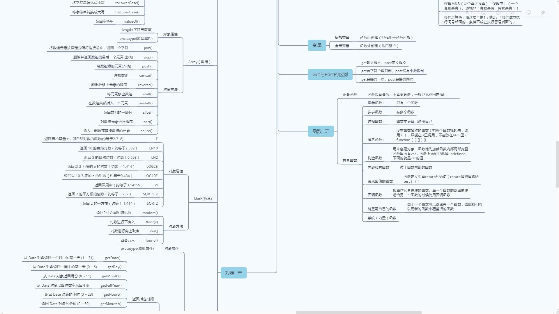 JavaScript总结插图3
