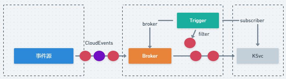 图 1 产品接入架构