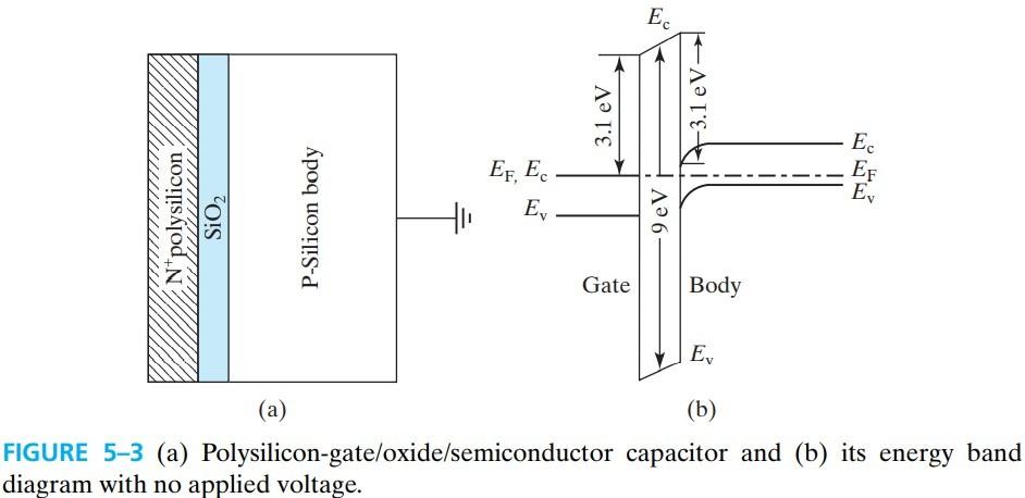 半导体器件 figure5-3