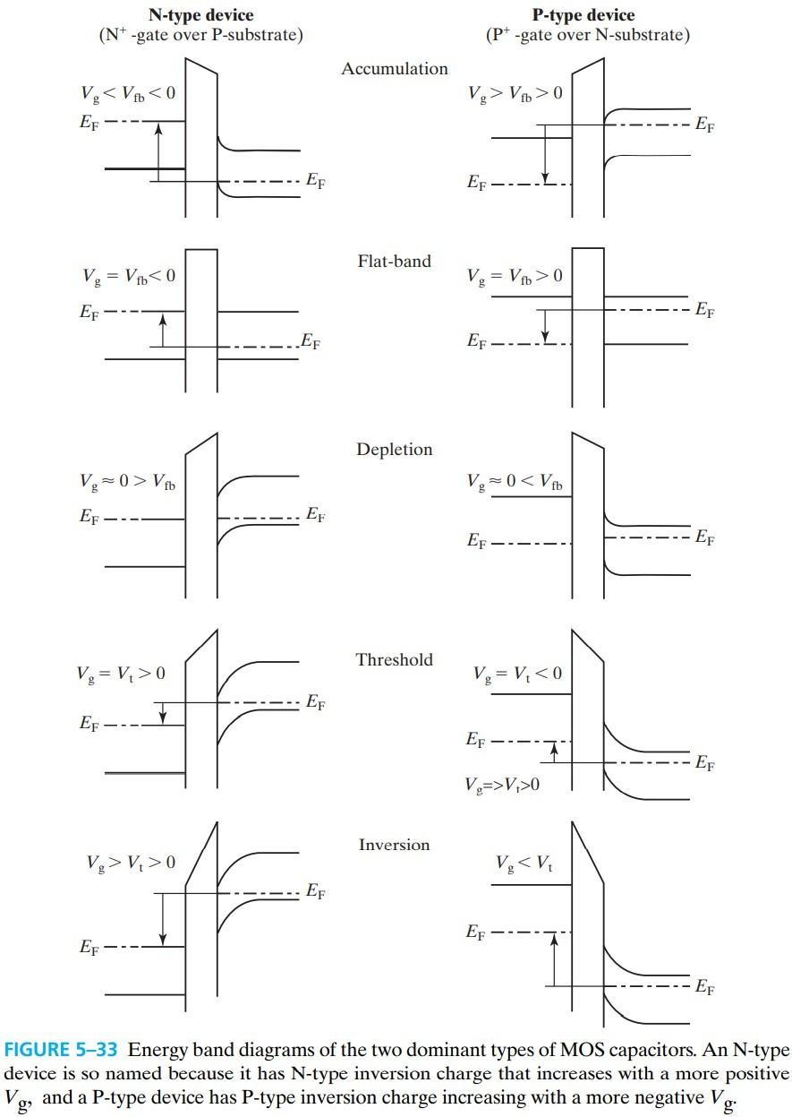 半导体器件 figure5-33