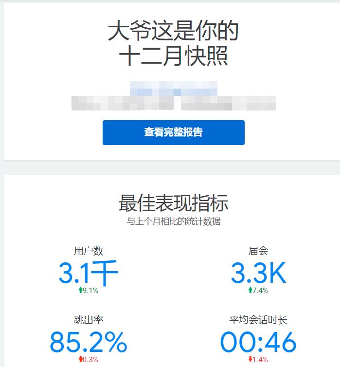 请教各位大佬谷歌统计准吗?12月您有3. 1K用户访问了您的网站