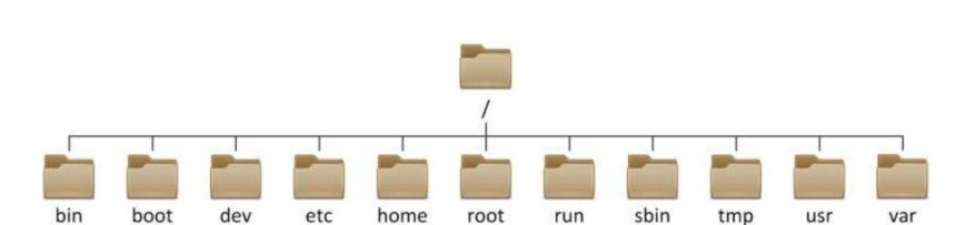 图片[1]-Linux目录结构 & Vi编辑器-魔王のBlog
