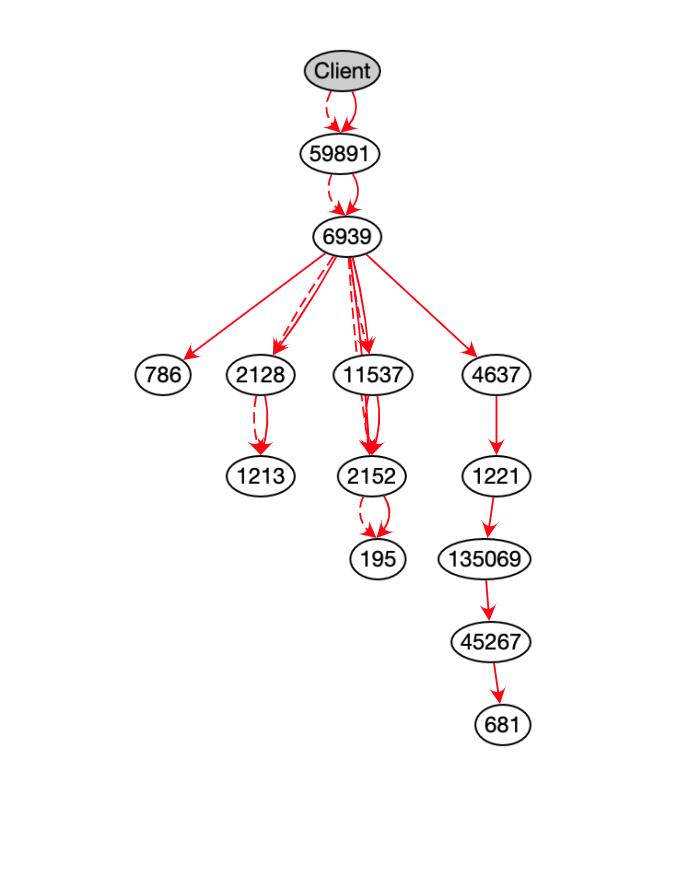 store host 瑞士 VPS测评-图3